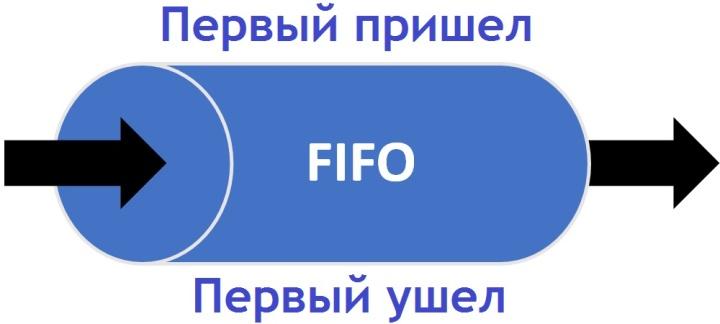 Метод ФИФО широко используется и в складском учете