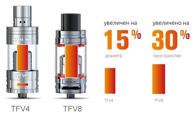 TFV8 увеличила свою тепловую воздушную трубку, чтобы соответствовать увеличенным воздушным слотам для повышения эффективности воздушного потока. Его диаметр увеличился на 15%, а площадь увеличилась на 30%, чем у TFV4.