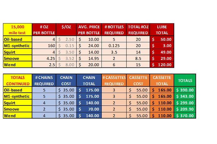 сравнительная таблица стоимости использования обычной смазки против парафиновой