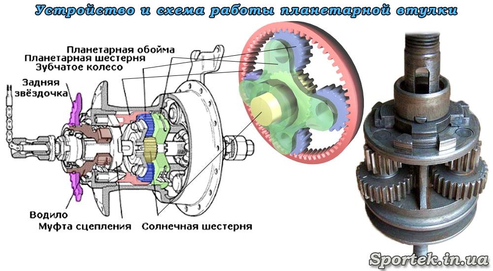 пристрій і принцип роботи планетарної втулки
