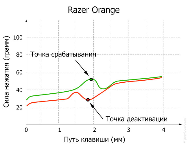 Razer Orange диаграмма
