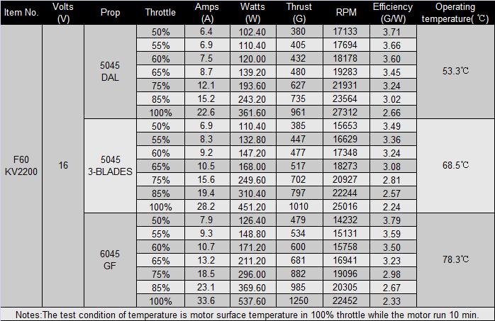 Официальная таблица испытаний мотора T-Motor F60 KV2200 v2.0