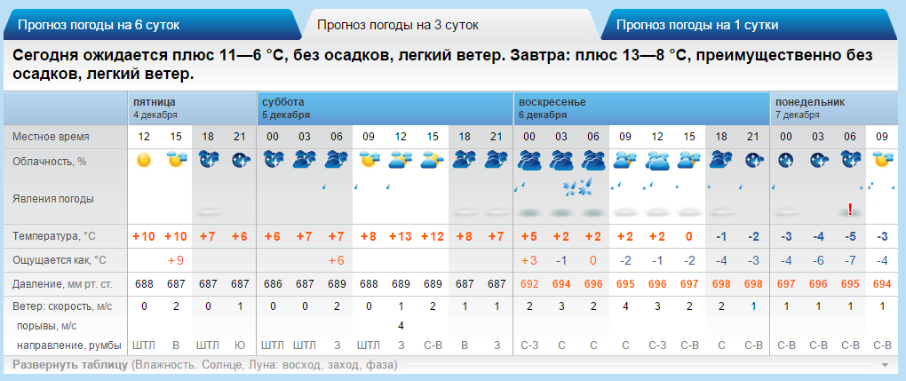 wheather_20151204.png