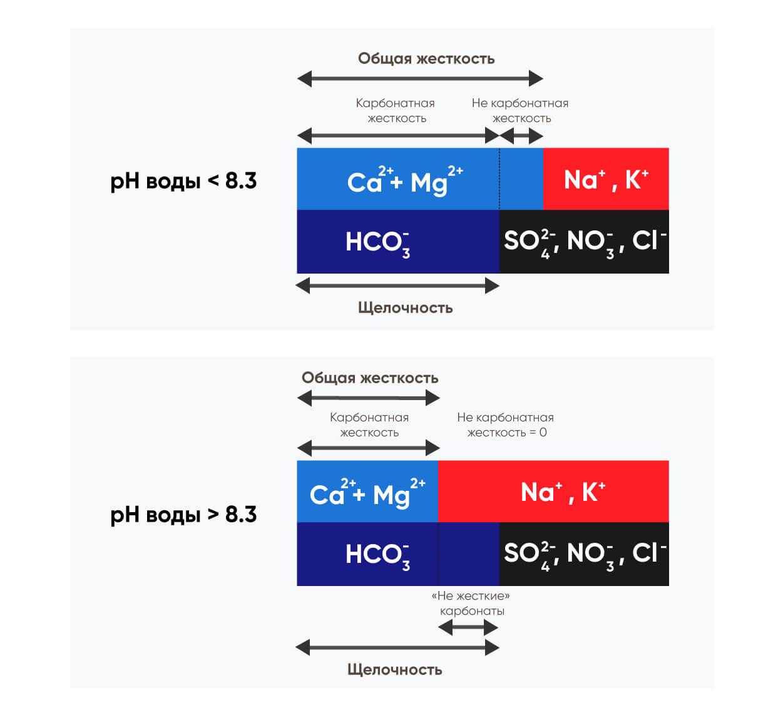 Зависимость жесткости и щелочности воды от pH