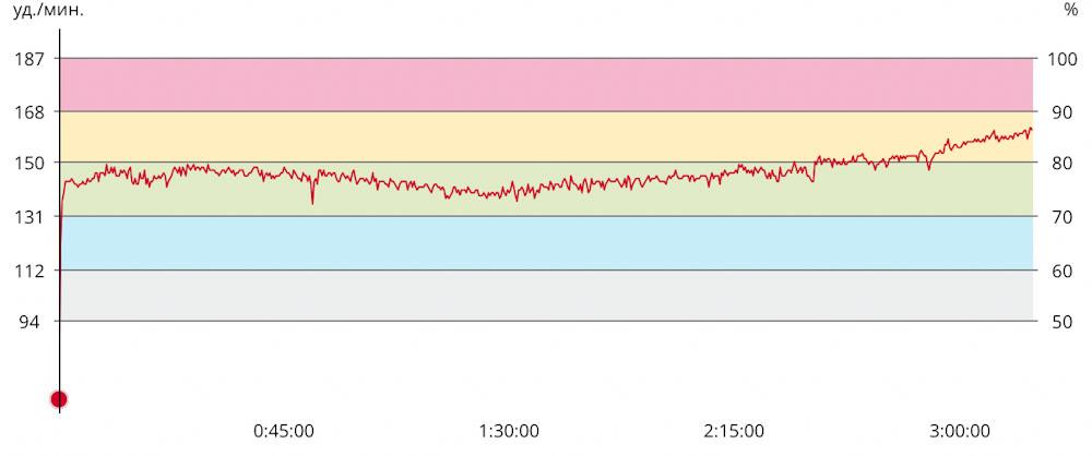 График пульса на марафоне