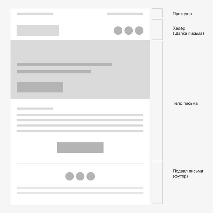 Простая структура email-письма