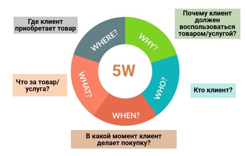 Вопросы для определения целевых сегментов