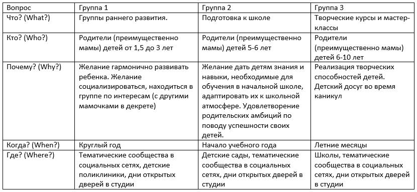 Пример сегментирования