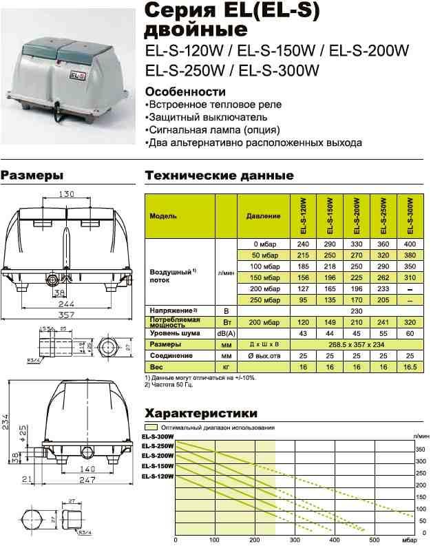 Технические характеристики двойных компрессоров Secoh