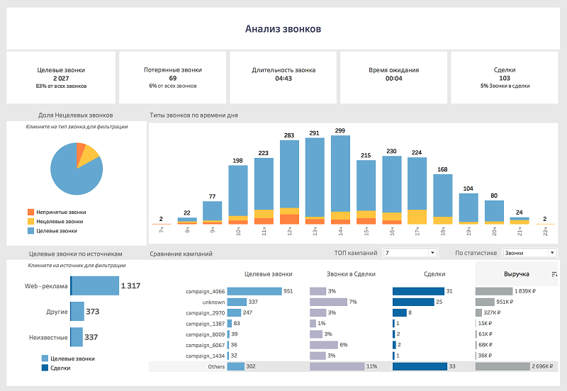 Анализ поведения аудитории в системе аналитики
