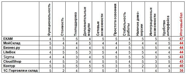 Сводная сравнительная таблица программ складского учета