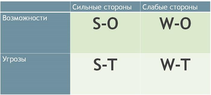 Таблица SWOT-анализа