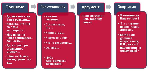 Работа с возражениями клиентов: этапы