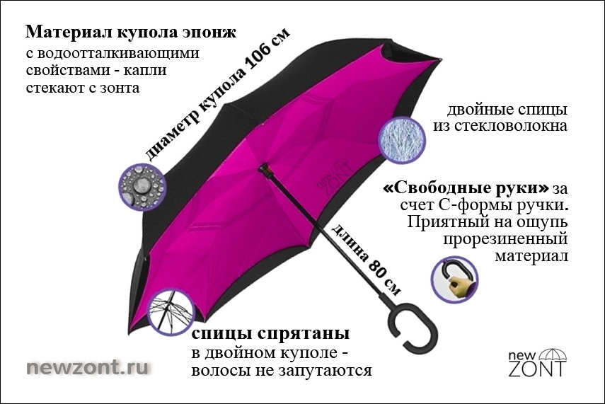 Технические характеристики зонта-наоборот