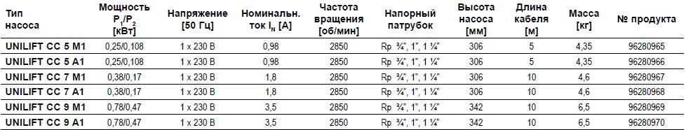 Модели дренажного насоса Грундфос Unilift CC 9: