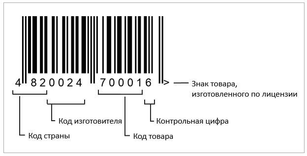 Пример товарного штрих-кода производителя