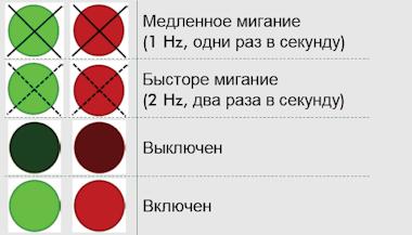 Условные обозначения светодиодной индикации LUMI TEST