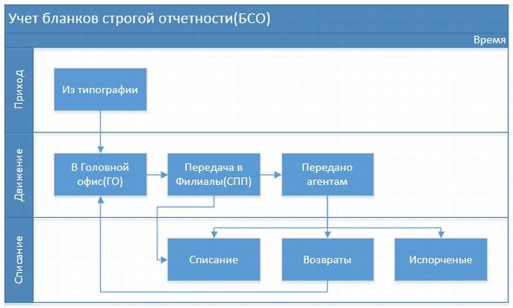 Оборот бланков строгой отчетности в сетевой компании