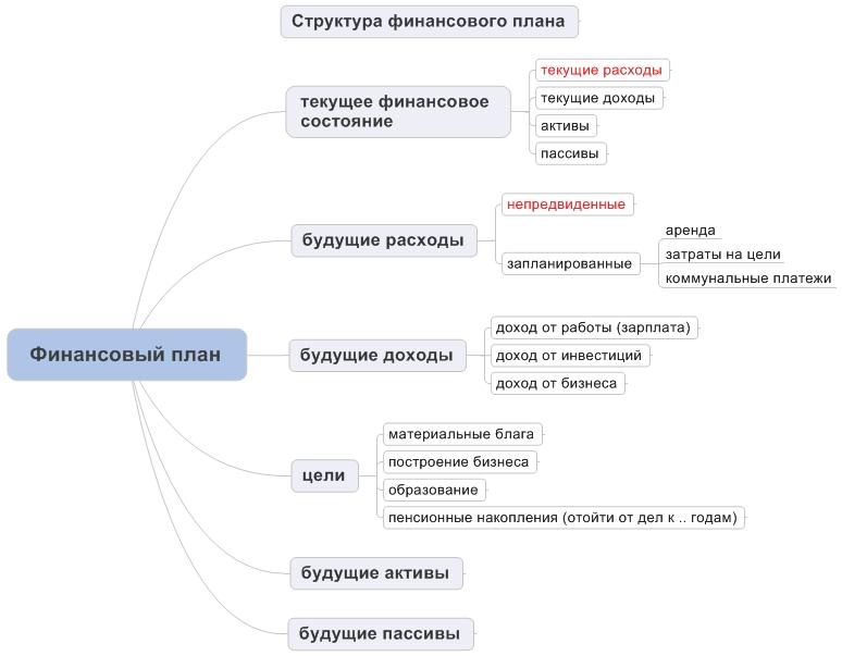финансовый план структура
