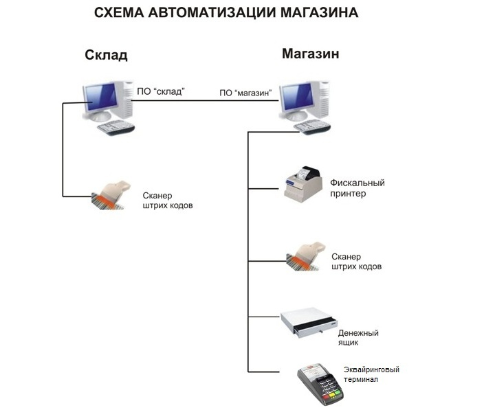 Для автоматизации обувного магазина потребуется минимум оборудования