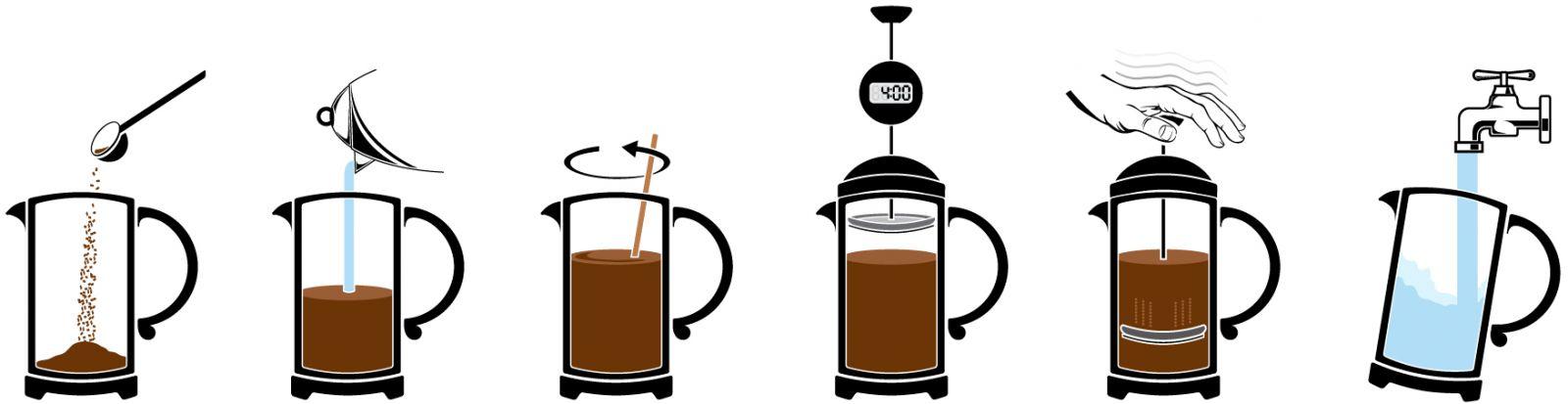 заварка кофе во френч прессе