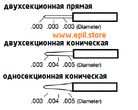 Равномерный диаметр иглы