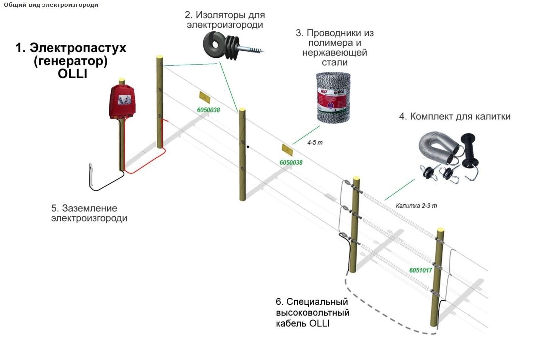 Электропастух устройство, фото