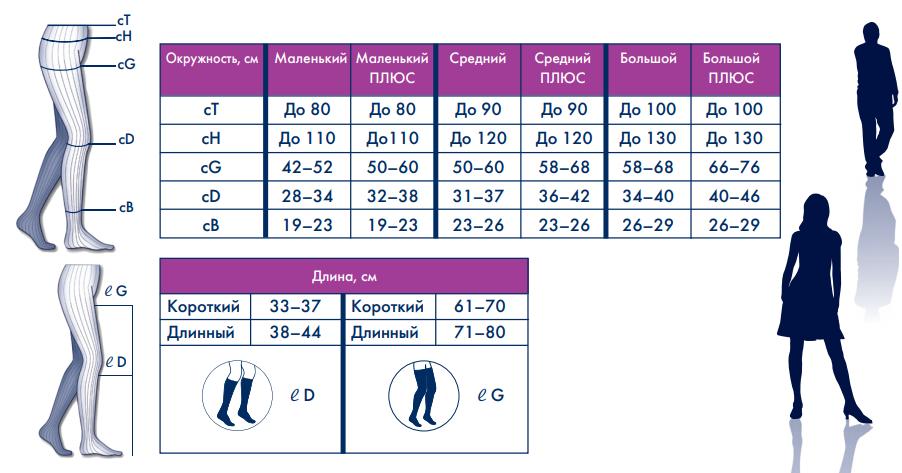 На фтото - схема определения размера компрессионных изделий серии Сигварис Топ Файн Селект
