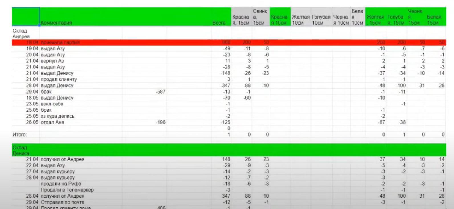 Пример ведения таблицы Excel с заказами/товарами в интернет-магазине