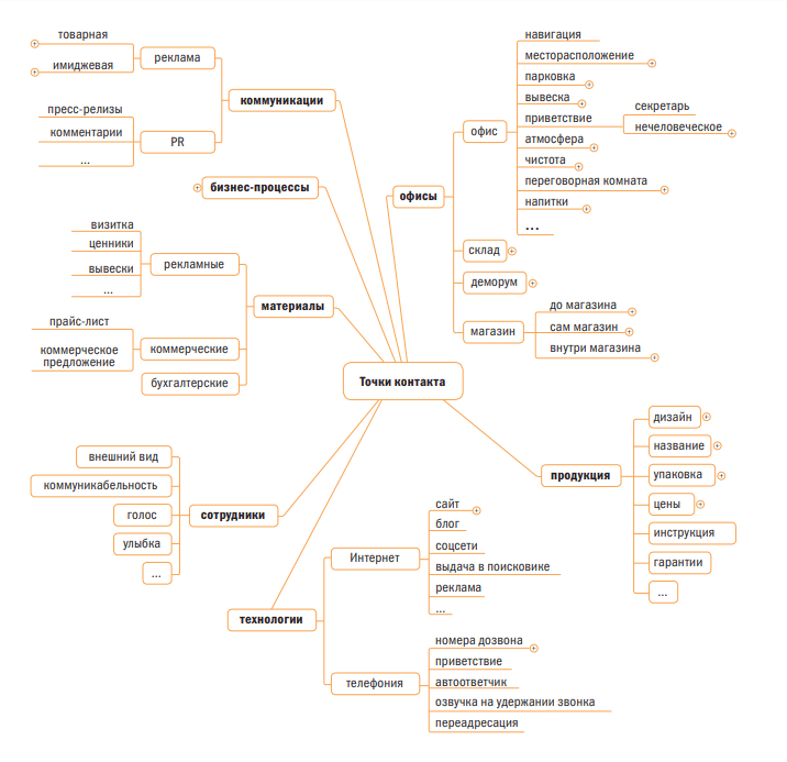 Список точек касания с клиентом