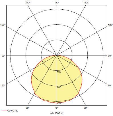Кривая силы света для светодиодного светильника эвакуационного освещения iTECH M2