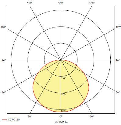 Кривая силы света для светодиодного светильника эвакуационного освещения iTECH M5