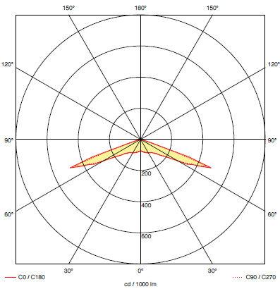 Кривая силы света для светодиодного светильника эвакуационного освещения iTECH S2
