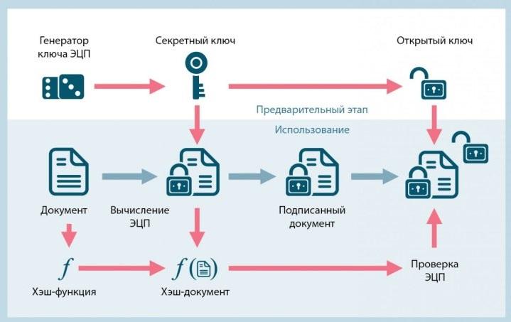 Обеспечение правовой идентификации обработчика электронного документа