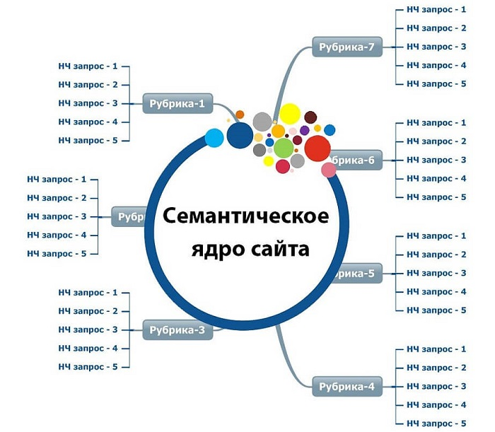 Формирование структуры с учетом семантического ядра