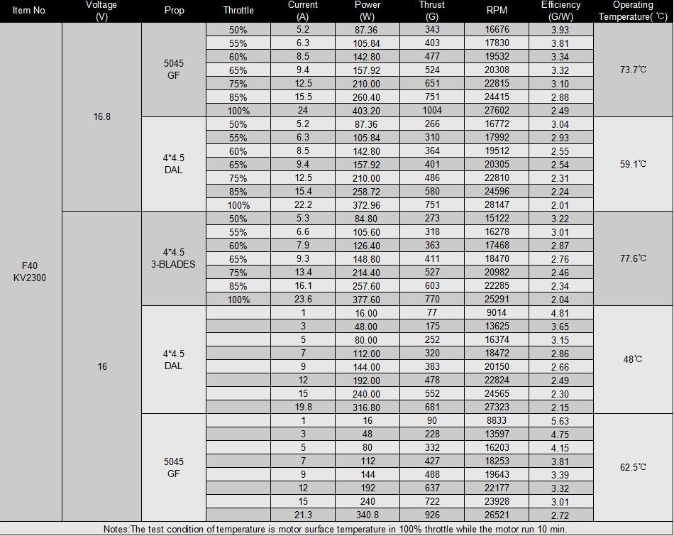 Официальная таблица испытаний мотора T-Motor F40 KV2300 v2.0