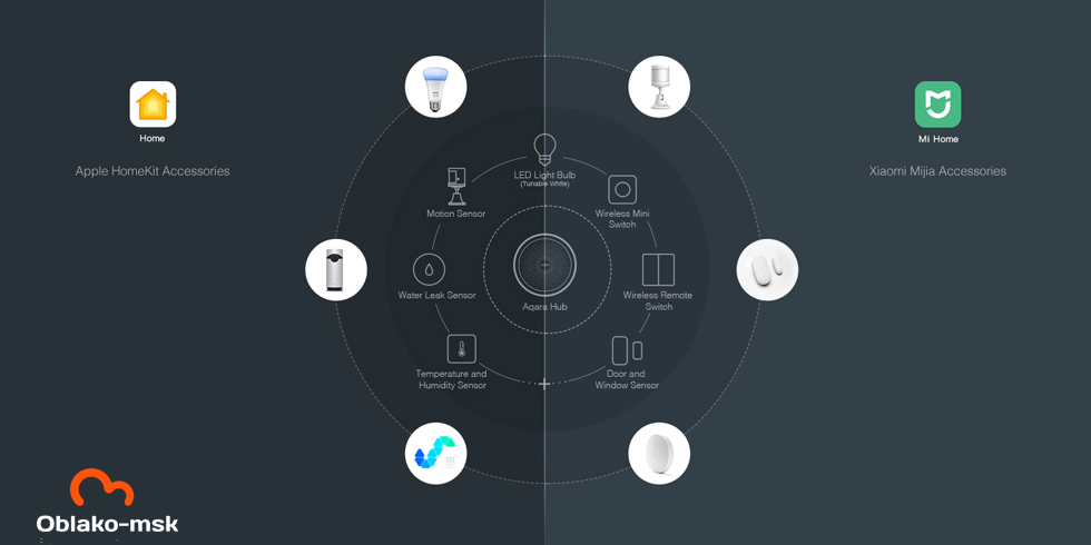Главный блок управления умным домом Xiaomi Aqara Hub