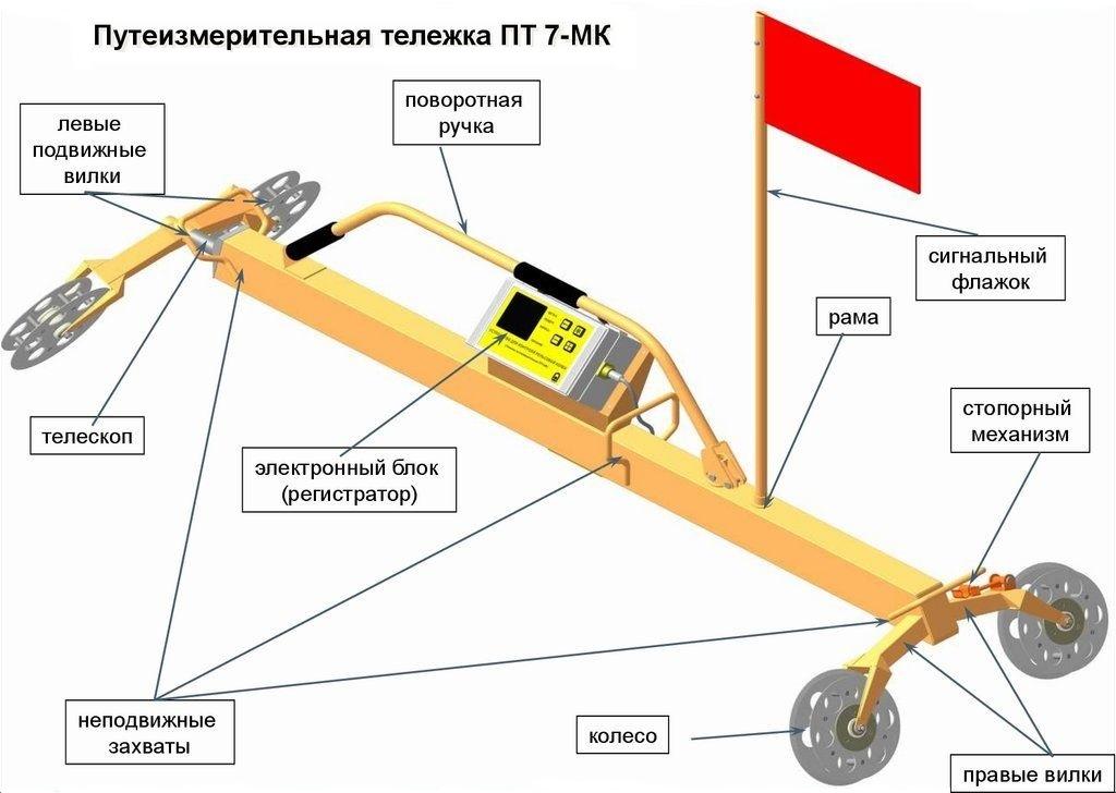 Тележка путеизмерительная ПТ-7МК