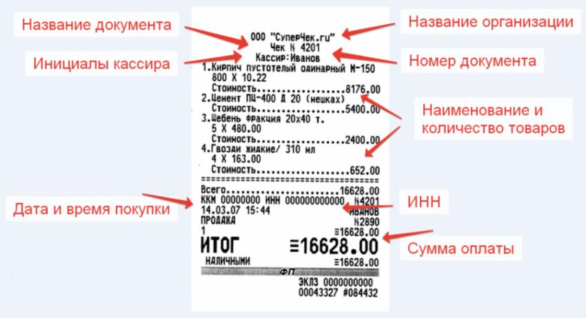 Обязательные реквизиты в документе об оплате заказа