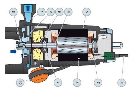 Конструкция погружного дренажного насоса