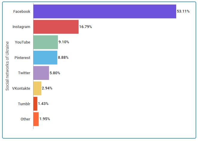 Статистика использования соцсетей в Украине за последний год