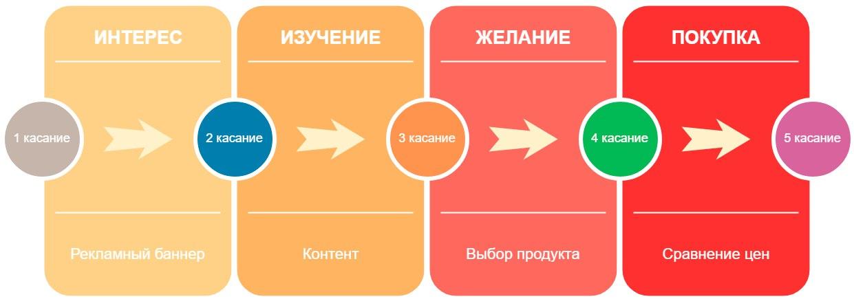 Схема созревания клиента к совершению покупки