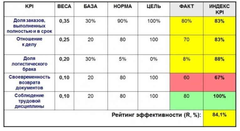 Пример KPI для водителя-экспедитора