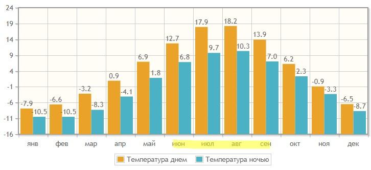 Тепература воздуха на Камчатке