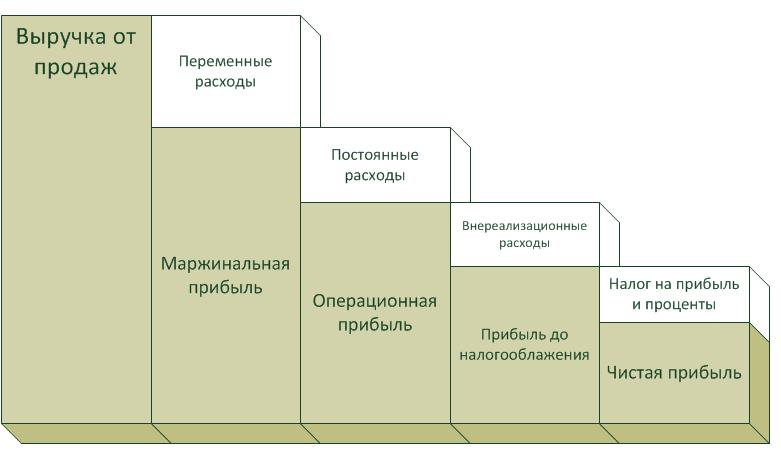 Связь маржинальной прибыли и других видов прибыли предприятия