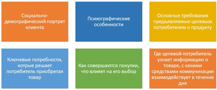 Характеристика клиента по категориям