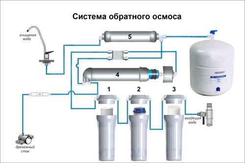 система_обратного_осмоса.jpg