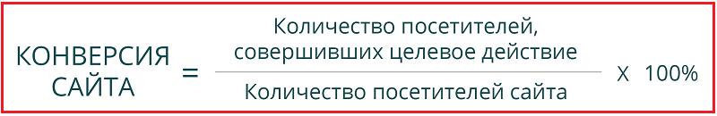 Наглядная формула конверсии сайта
