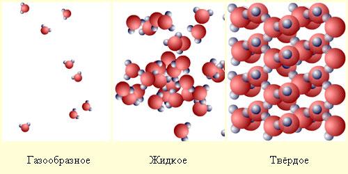 Молекулы в газе, жидкости и твердом теле