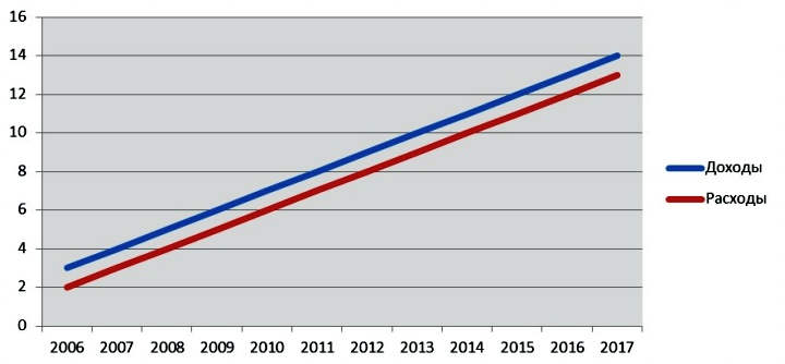 Синхронность роста доходов и расходов вызывает подозрительность